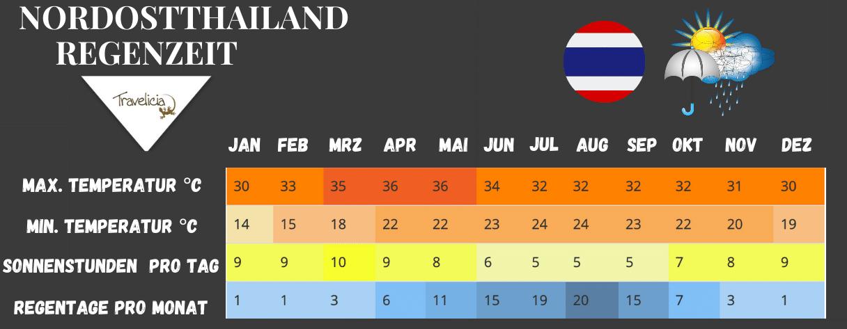 Beste Reisezeit in Nordostthailand (Klimatabelle und Regenzeit)