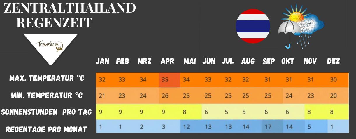 Beste Reisezeit für Zentralthailand(Tabelle und Regenzeit)