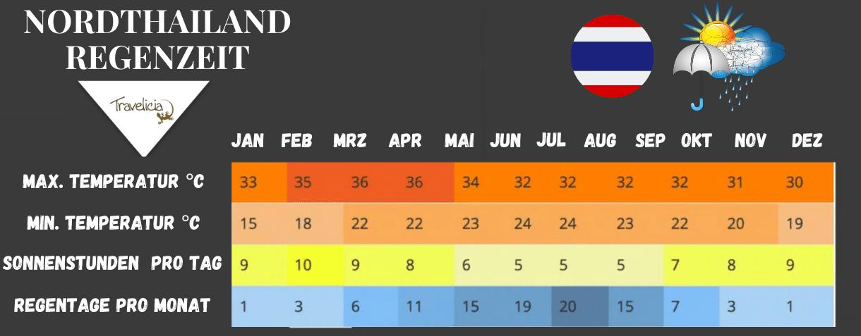 Beste Reisezeit und Regenzeit für Nordthailand