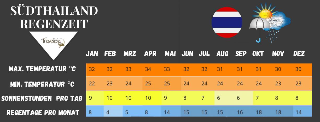 Beste Reisezeit in Südthailand (Tabelle und Regenzeit)