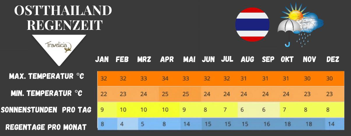 Beste Reisezeit in Ostthailand (Regenzeit Tabelle)