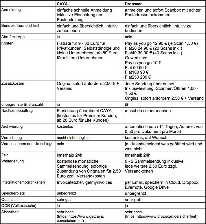 Vergleichsübersicht CAYA - DROPSCAN - DIGITALKASTEN - EPOST-SCAN