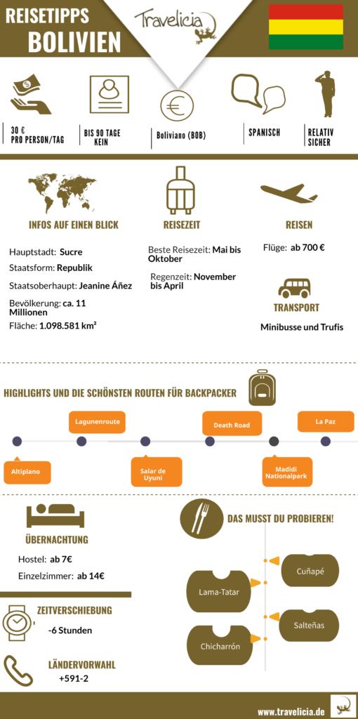 Bolivien die wichtigste Informaton Infografik