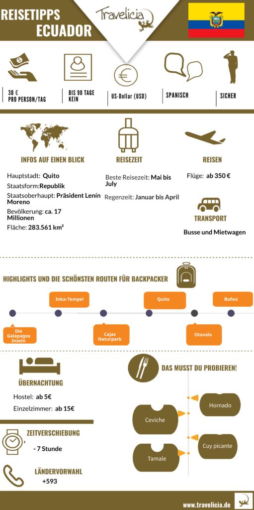Die wichtigste Information über Ecuador- Infografik