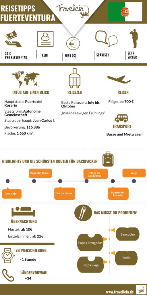 Infografik Fuerteventura- die wichtigste Information