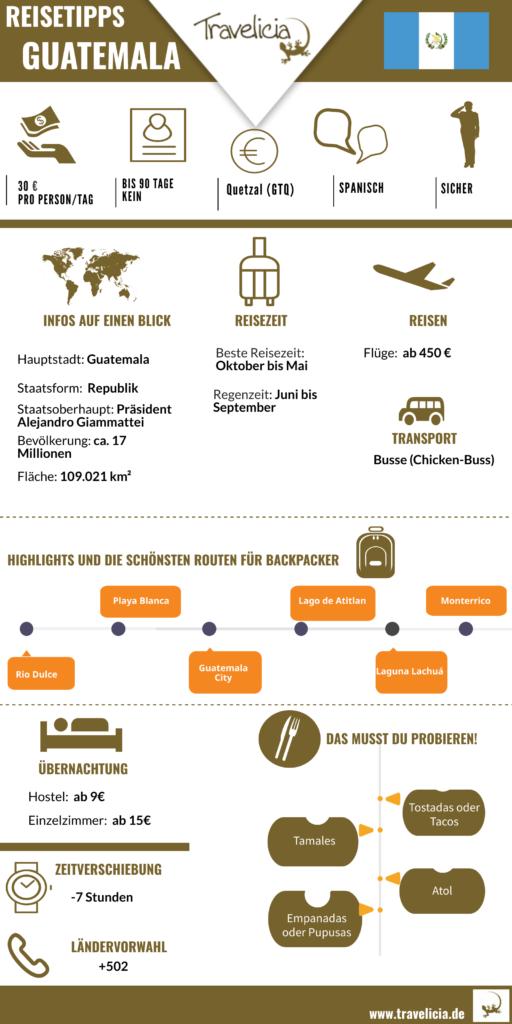 Die wichtigste Informaton Guatemala (Infografik)