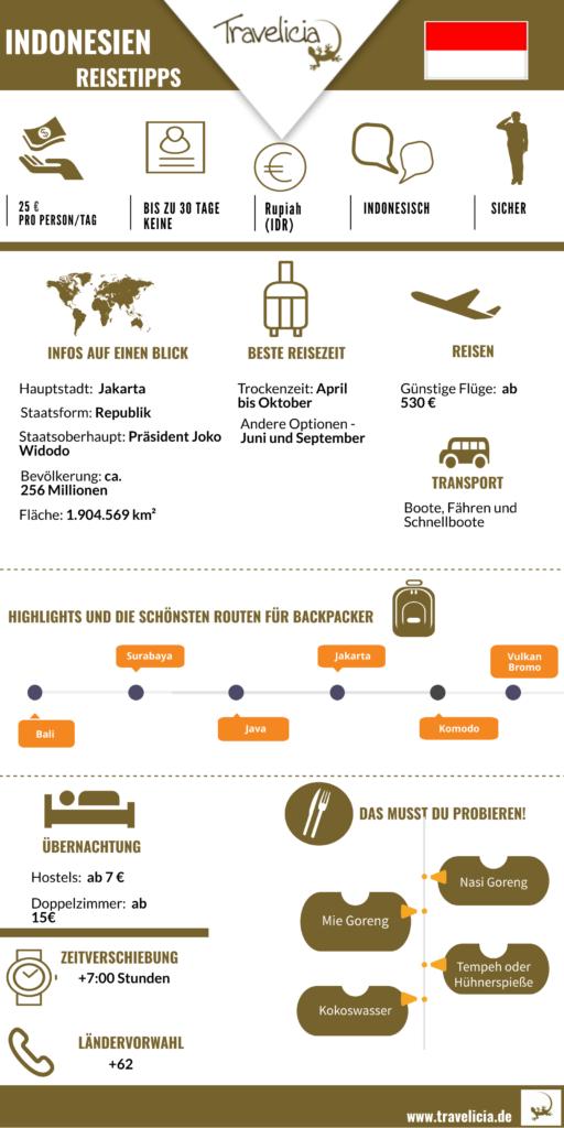 Indonesien_die_wihtigste_Information