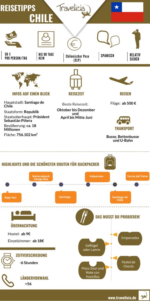 Infografik- die wichtigste Information über Chile
