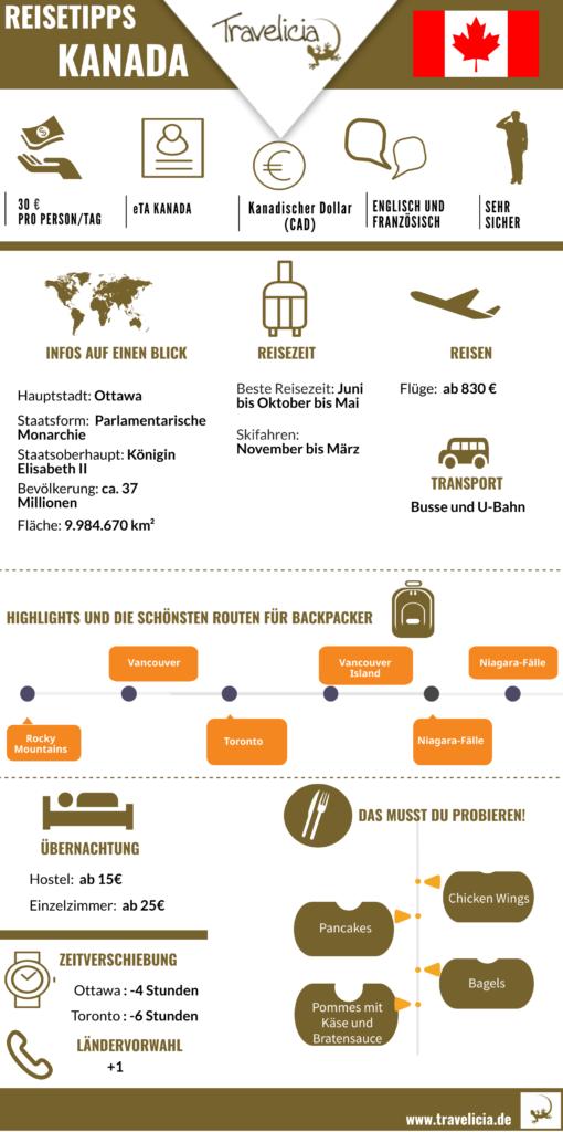 Die wichtigste Information (Kanada-Infografik)