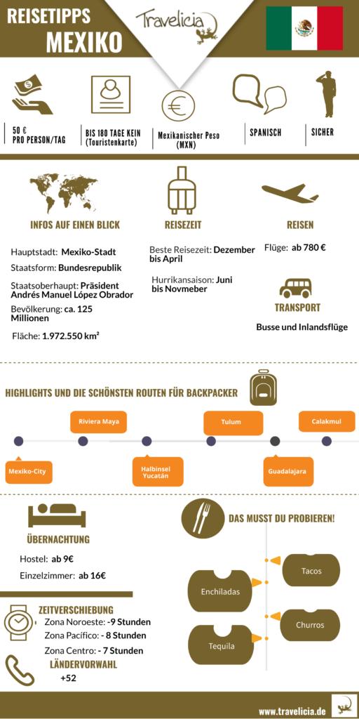 Mexiko die wichtigste Information- Infografik