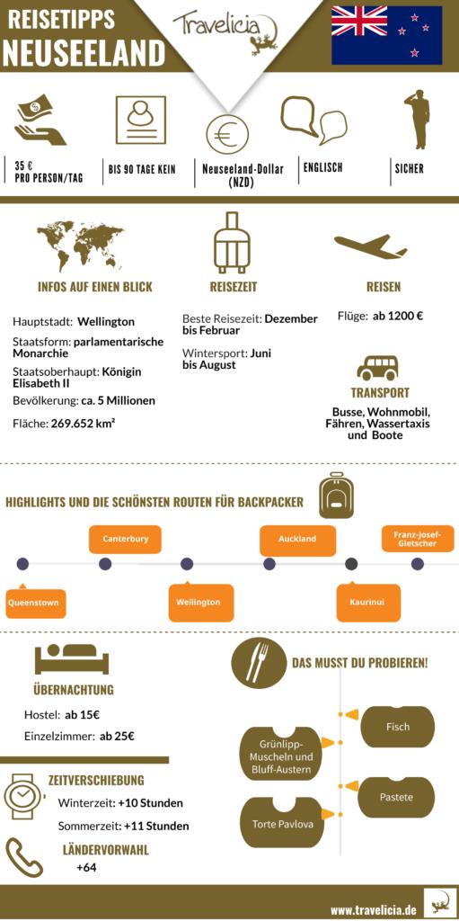 Neuseeland die wichtigste Information (Infografik)