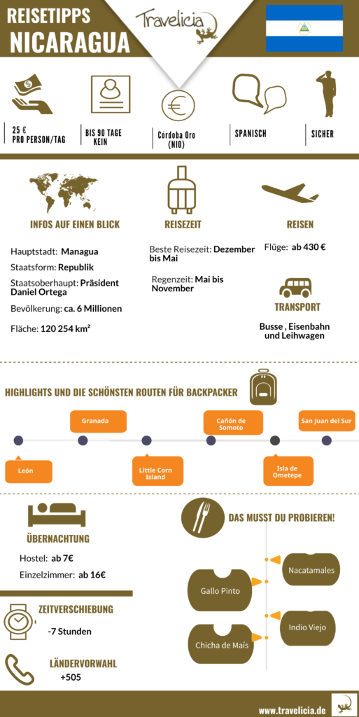 Nicaragua Infografik- die wichtigste Information