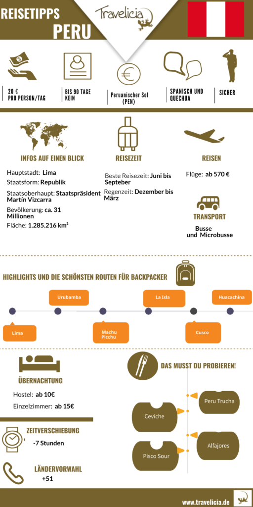 Infografik über Peru (die wichtigste Information)