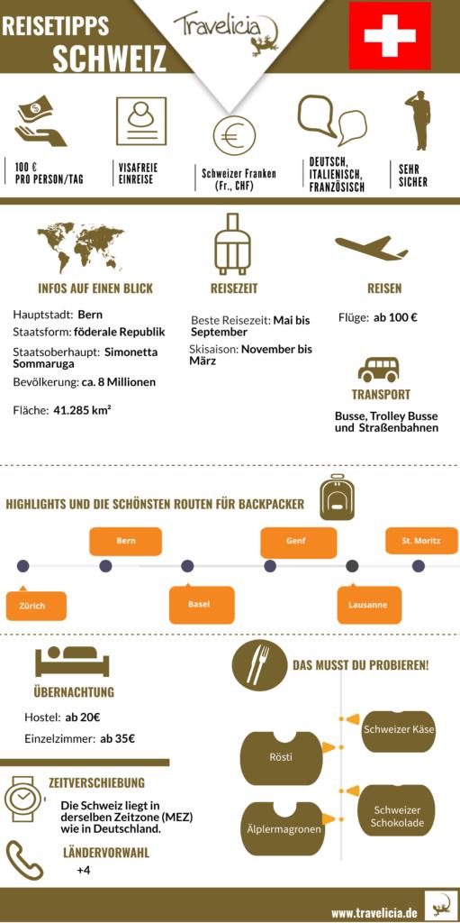 Infografik über Schweiz (die wichtigste Information)