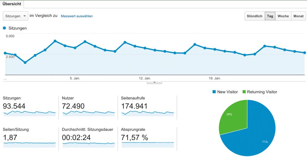Google Analytics 29.12.2015 - 28.01.2016