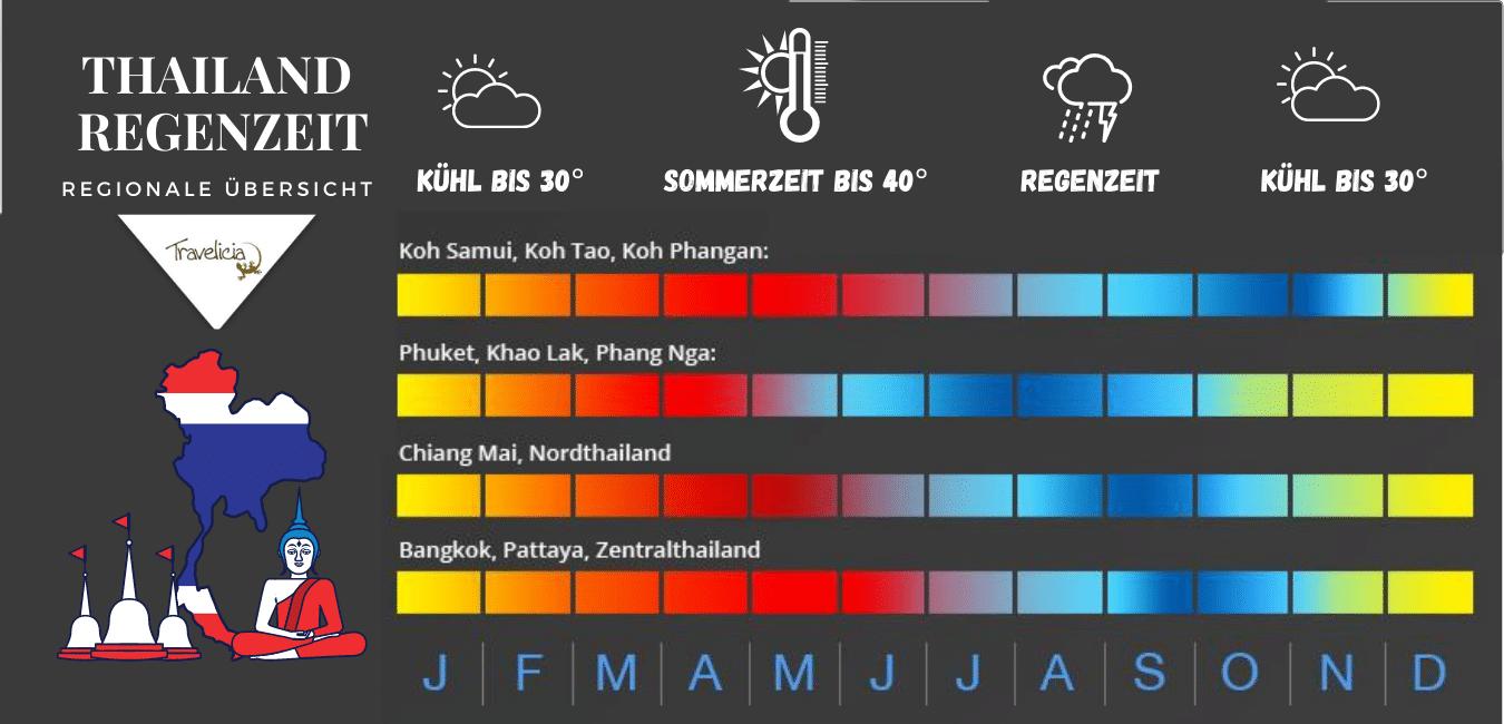 Regenueit in Thailand nach Regionen (Infografik von Travelicia)