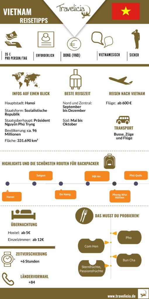 Vietnam Infografik-die wichtigste Information