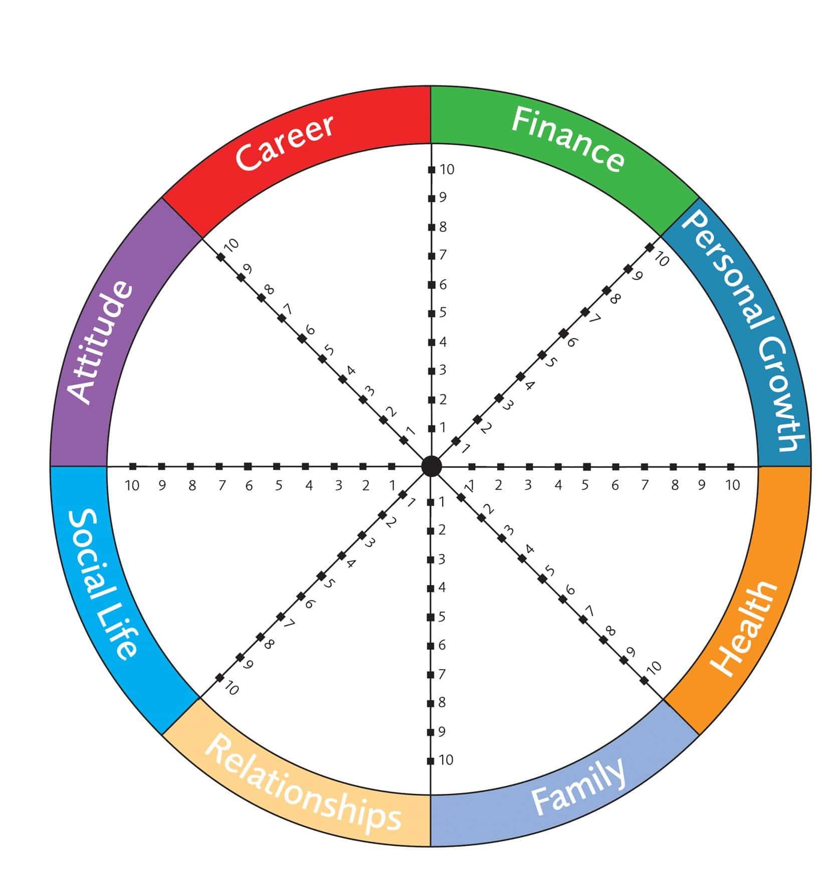 Das Wheel of Life